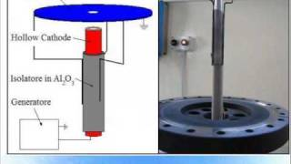 Hollow Cathode Magnetron Part 1