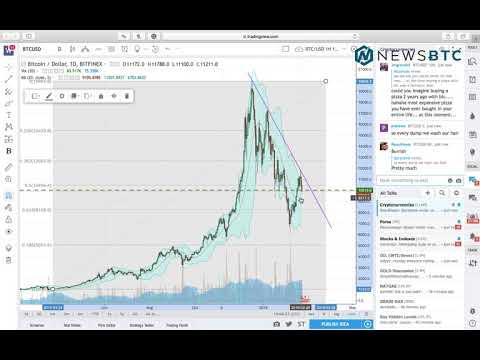 Bitcoin Analysis Feb 22: Price Below $10,000, Awaiting Recovery