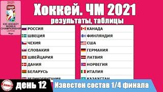 ЧМ по хоккею 2021 Итоги 12 дня Сформирован состав плей офф Таблицы результаты расписание