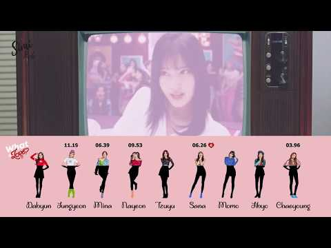 [WILProject#1] TWICE 'What is love' line distribution (Standee ver.)