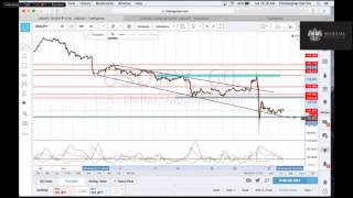Forex - Charting 101 - Vid 3 - Confirmation & Twin Trading - Chris Derrick