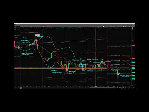 Princetontrader Futures Trading Education S&P Futures Webcast March 19, 2018