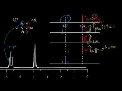 Spin-spin splitting (coupling) | Spectroscopy | Organic chemistry | Khan Academy