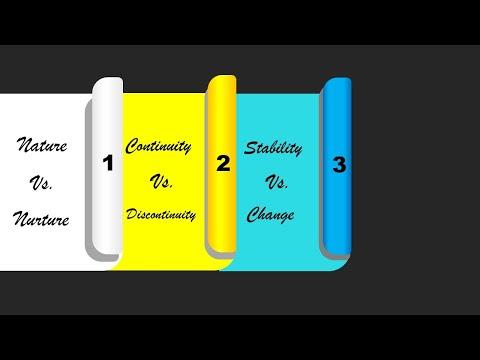 Issues of Human Development (Nature vs. Nurture,Continuity vs. Discontinuity & Stability vs. Change)