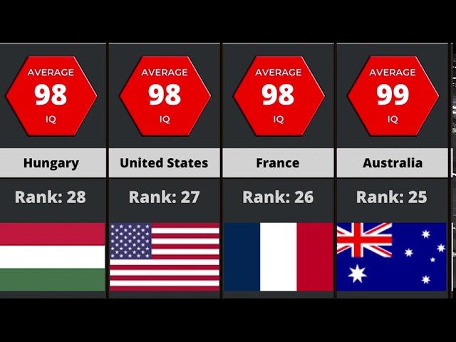 France Average Iq