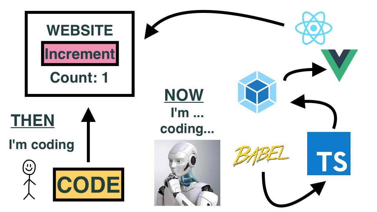 The Complexity of Modern Web Development