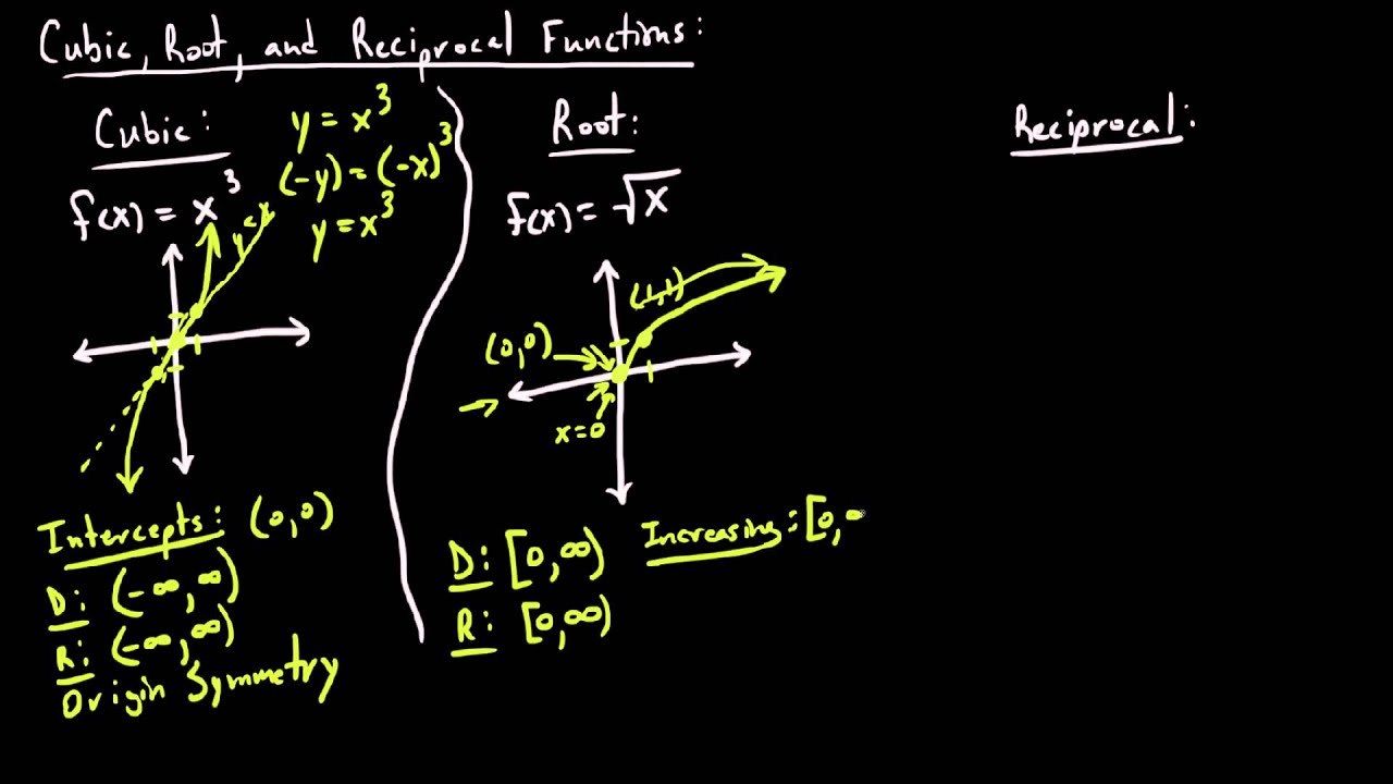 Parent Functions Cubic Root Amp Reciprocal
