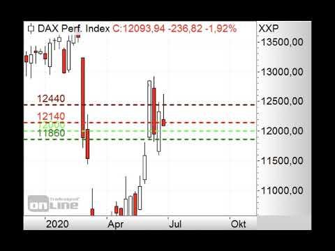 DAX - Ist das untere Gap jetzt dran? - Morning Call 25.06.2020