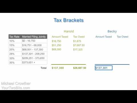 How Income Tax Brackets Work