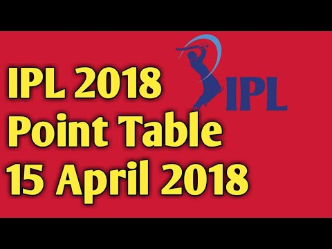 IPL 2018 Updated Point Table 15 April 2018 thumbnail