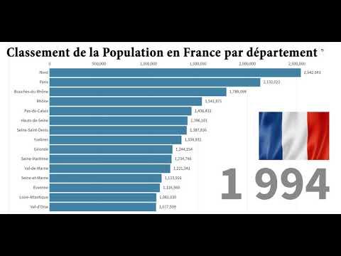 TOP15 : Classement De La Population Par Département En France