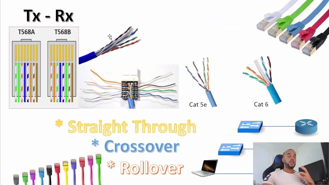 أشياء مهمة في تصميم الشبكات يجب ان تكون على دراية بها +CCNA 200 -125 & NETWORK