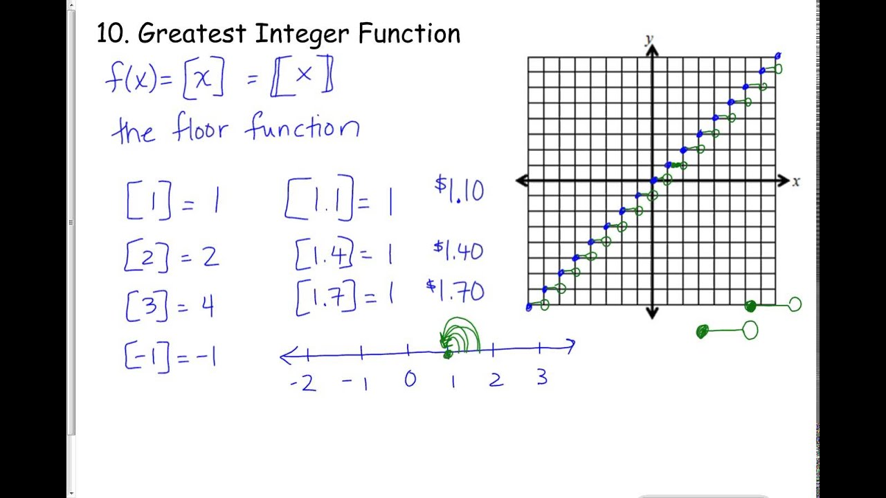 Notes greatest integer function youtube for Floor function example