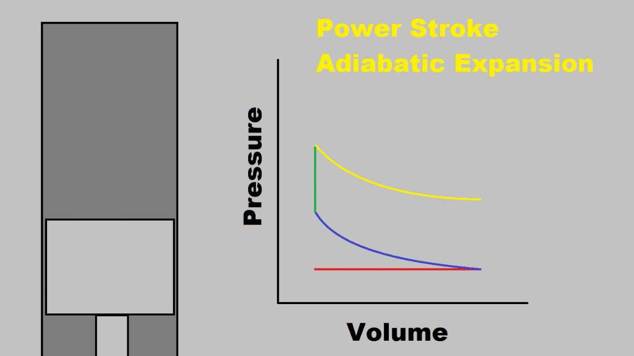 how a four stroke engine works ideal otto cycle thermodynamics youtube [ 1280 x 720 Pixel ]
