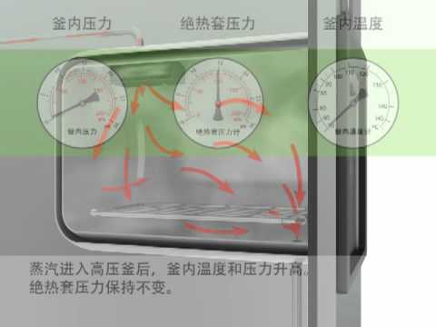 Autoclave Use (Chinese)