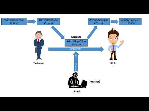 What is Cryptology,Cryptography and Cryptanalysis?(NETWORK SECURITY)