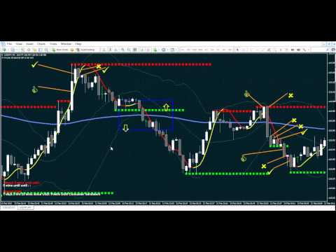 60 Second Binary Strategy : EUR/USD & USA/JPY 13th FEB Trade All Day Review