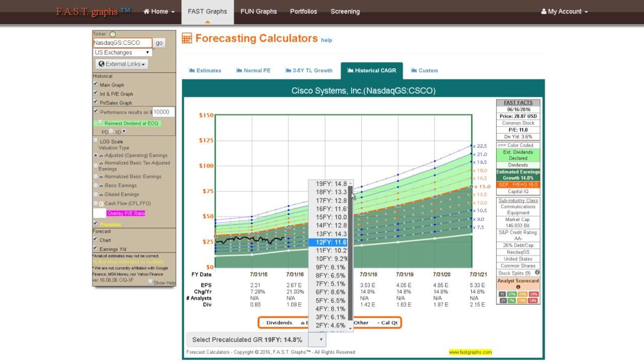 forecasting calculator historical cagr
