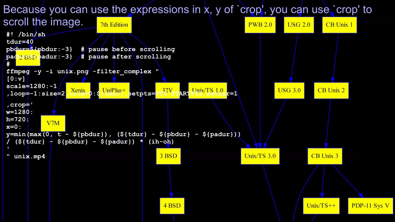 ffmpeg examples - you can also use `crop' to scroll the image