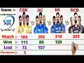 All time Best 4-IPL team Comparison II CSK vs MI vs RCB vs DC II  Mat,Won,L,Tit, Who is best Team ?.