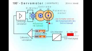 Servomotor (vereinfacht)