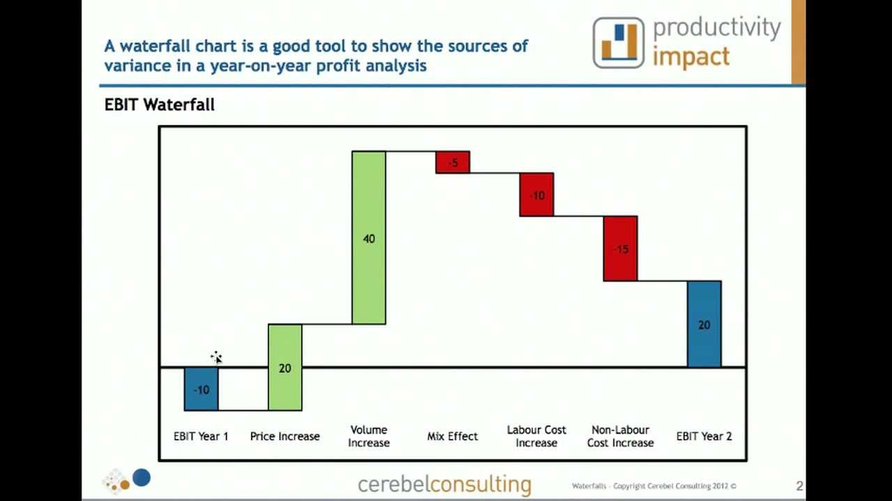 How waterfall charts can improve your business communication youtube how waterfall charts can improve your business communication ccuart