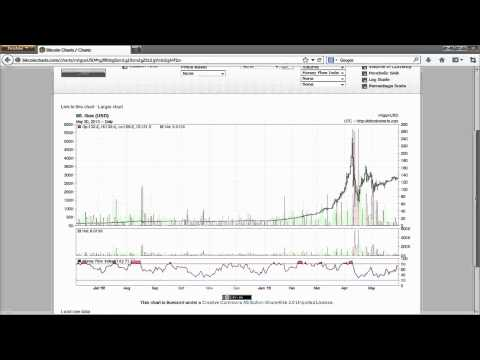 How to Use Bitcoin Exchange Rate Charts