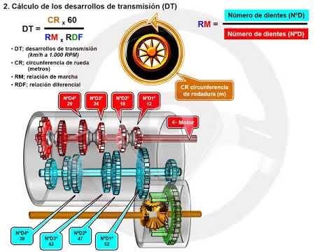 Tipos de desarrollos y de relación de transmisión en caja de cambios (2/7)