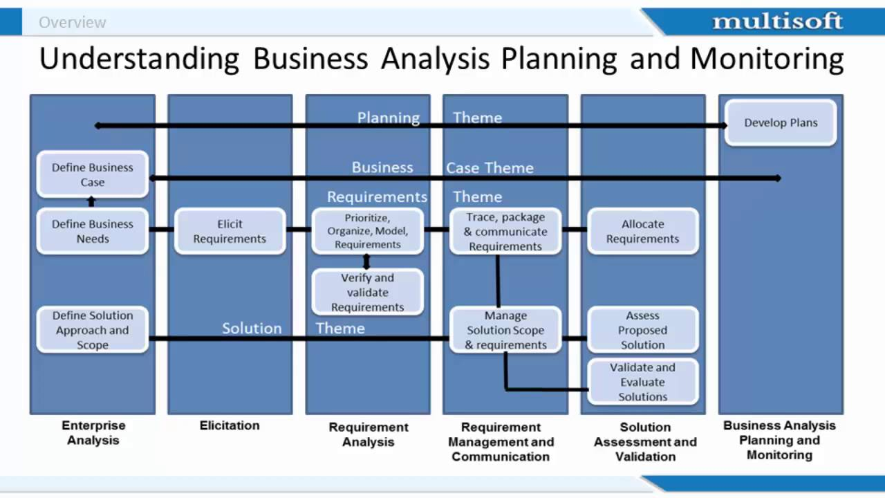 Example of siomai business plan