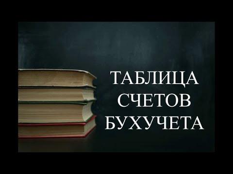 Бухгалтерские счета ПЛАН СЧЕТОВ | Счета бухгалтерского учета АКТИВНЫЕ, ПАССИВНЫЕ, АКТИВНО-ПАССИВНЫЕ