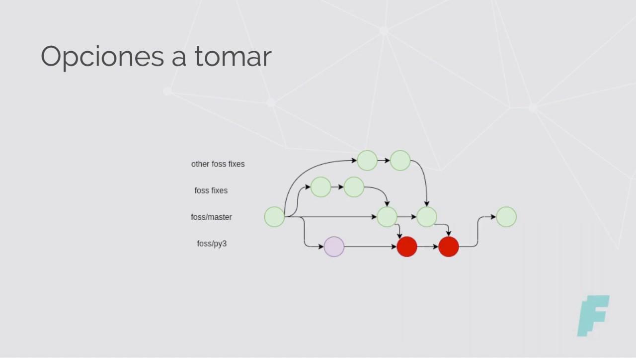 Image from Lo que nadie te dijo de migrar a Python 3, por Matias Lang y Eric Horvat