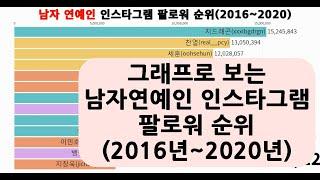 그래프로 보는 남자연예인 인스타그램 팔로워 순위(2016년~2020년)