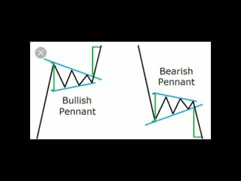 Forex charting with chart linking