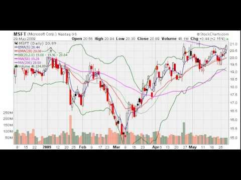 MarketTamer: Market Churning