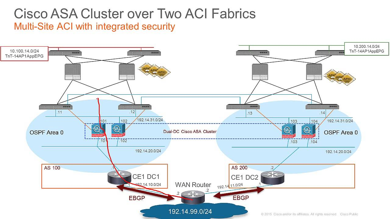 DEMO: Cisco ASA Cluster over Two ACI Fabrics in a Dual-DC ...