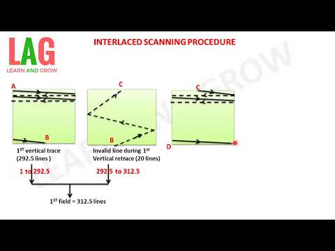 INTERLACED SCANNING PROCEDURE  (हिन्दी )!LEARN AND GROW