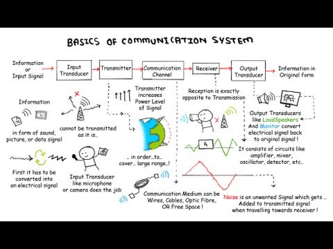 Basics Of Communication System