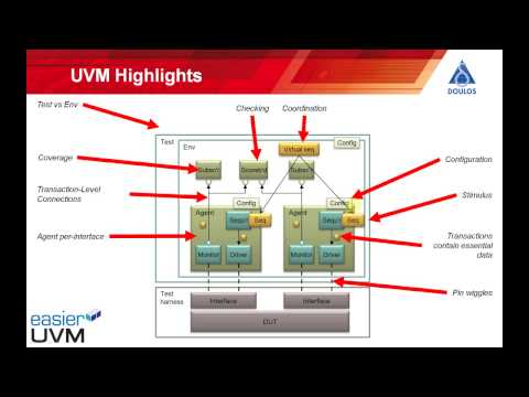 Easier UVM - The Big Picture - YouTube