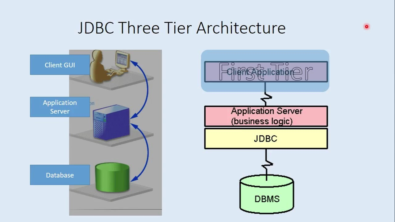 Two and Three Tier Architecture
