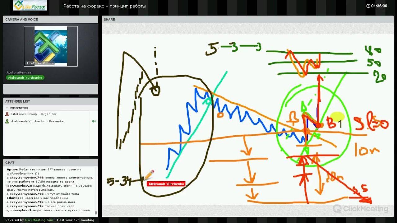 Работа на рынке форекс стратегия форекс contrarian