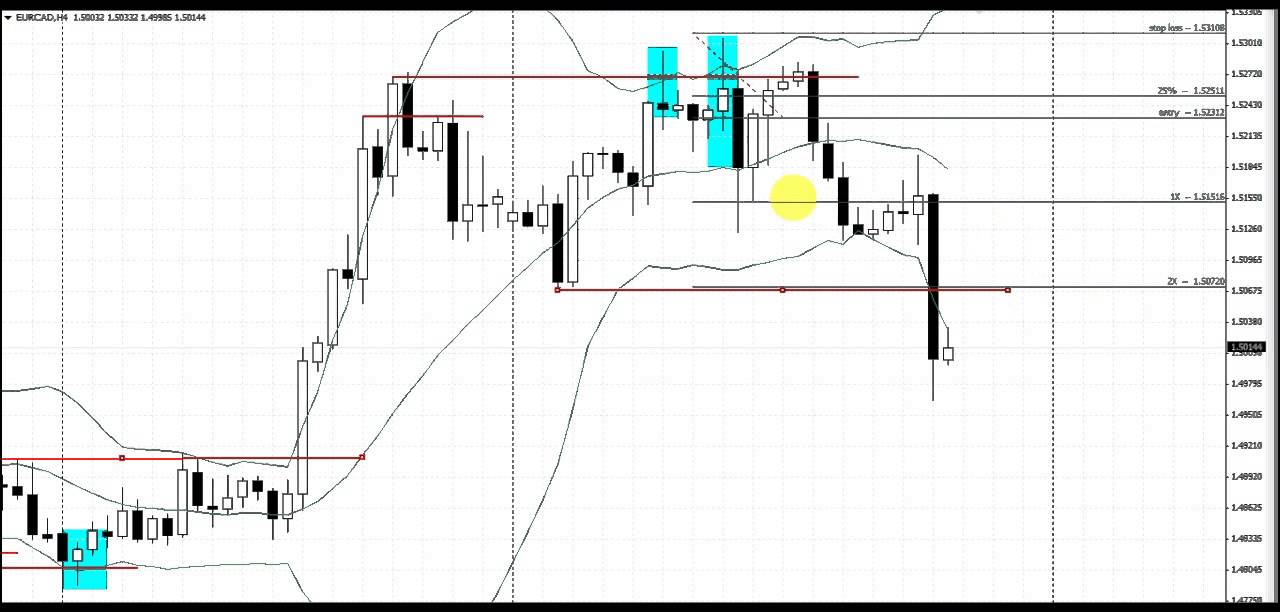Easy trading strategy forex open