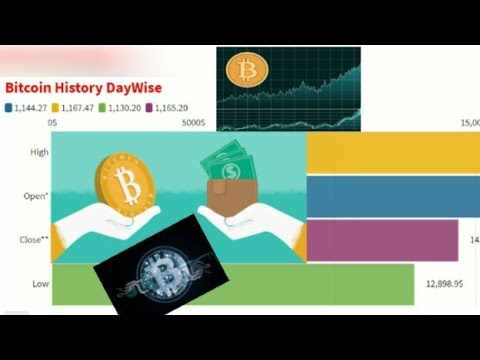 Cryptocurrency history of price changes