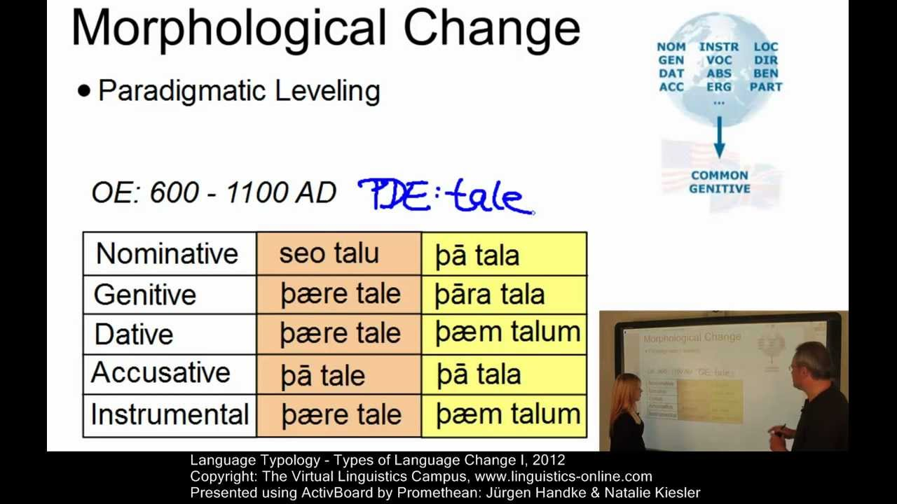 Typ104 Types Of Language Change I