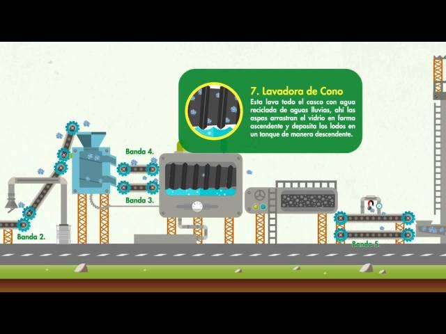 Te invitamos a conocer cómo funciona la Planta de Reciclaje de Vidrio