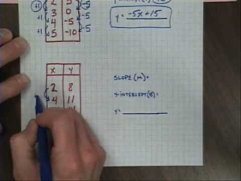 Linear equations from xy tables youtube for Table x and y