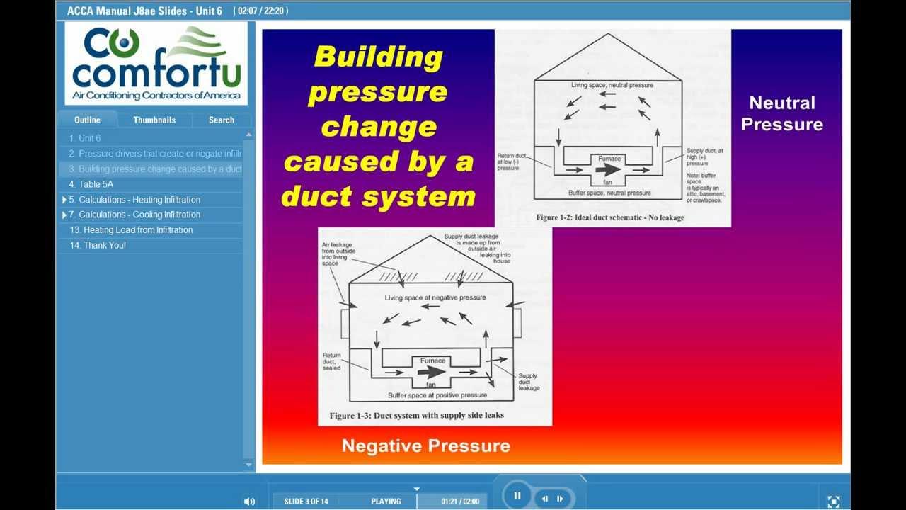 Residential HVAC Online Certificate Program - ACCA