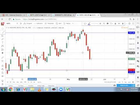 Nifty, Bank Nifty Technical Analysis, Stock Market Trend: 22 may 2018