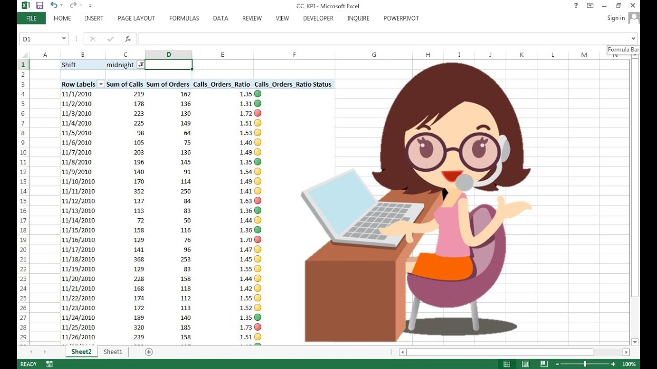 Excel PowerPivot KPI Dashboard Excel Dashboard Templates - Call center dashboard excel templates