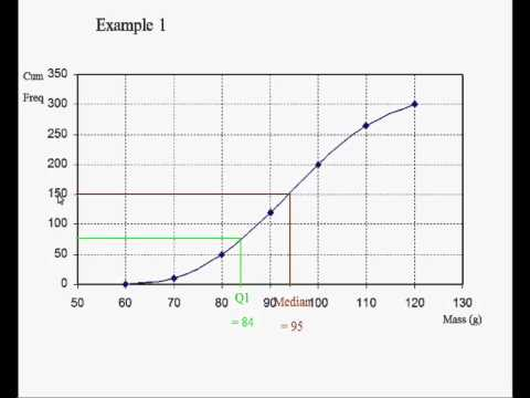 Cumulative Frequency Graphs - YouTube