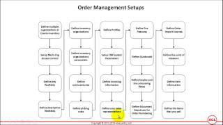 Overview of Oracle Order Management Setups (on R12.2.3) - Part2